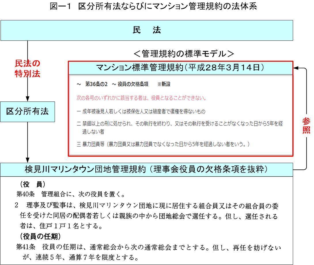 偽証告訴等罪の構成要件に該当: 安らぎの里マリンタウン(神宿)
